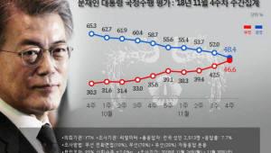 문 대통령 국정지지율 48.4%…9주째 내림세로 취임 후 최저치