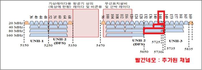 과기정통부는 5㎓ 대역 와이파이 기술기준을 통합, 144번 채널을 포함하는 80㎒ 폭 채널(5650~5730㎒)을 1개 더 확보(기존 5개)할 수 있게 됐다. 와이파이에서는 80㎒ 폭에 최고 1.733Gbps 속도를 낼 수 있다.
