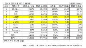 中·日 공세에 LG화학·삼성SDI 전기차 배터리 점유율 하락
