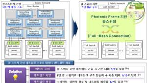ETRI, 데이터센터용 광스위칭 기술 개발...에너지소비·지연시간 대폭 줄여