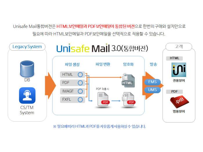 [새로운SW][신SW상품대상추천작]유니시큐어 '유니세이프 메일'