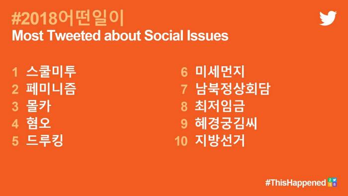 2018년 한국에서 가장 많이 트윗된 소셜 이슈. 사진=트위터