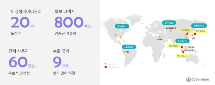 [미래기업포커스]사이버다임, 매출 전년 대비 25% 성장...신규 고객사 160여곳 확보