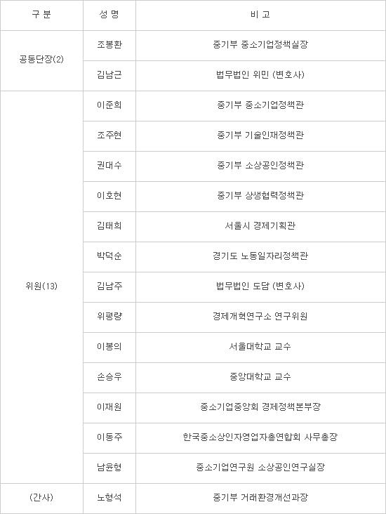 중기부, 중소·소상공인 공정경제추진단 출범... 공정경제 정책 역량 집중