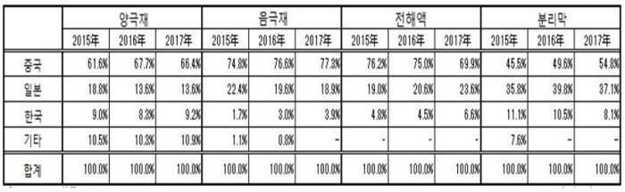 지난해 글로벌 리튬이온 배터리 4대 핵심소재 시장 현황. (자료=야노경제연구소)