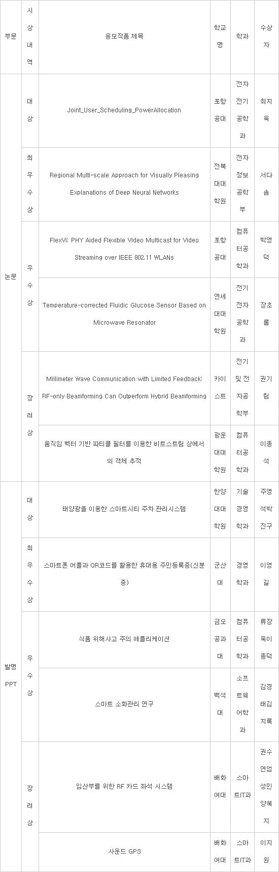 [제10회 대학(원)생 ICT논문&발명PPT 공모전]미래 인재 아이디어 발굴 10년