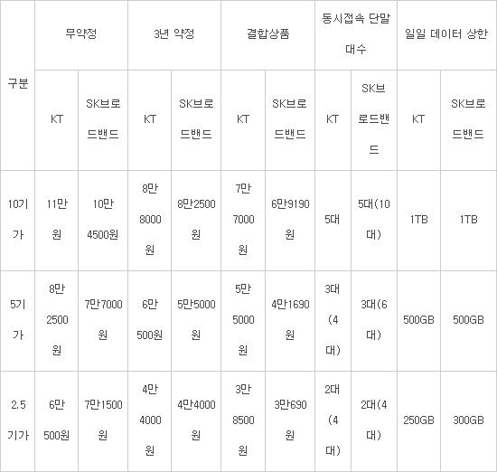 SK브로드밴드 '기가(Giga)프리미엄X10' 출시···10기가인터넷 경쟁 본격화