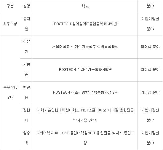 공학한림원, 제3회 차세대공학리더상 수상자 발표