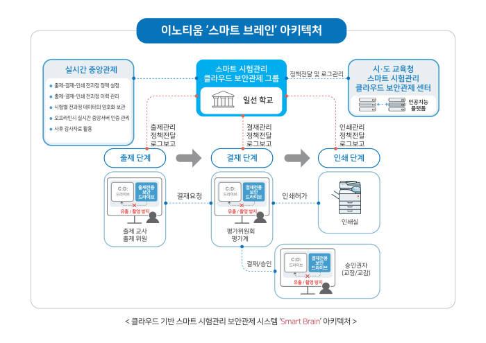 이노티움, 클라우드 기반 '스마트 시험관리 보안관제 시스템' 출시