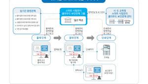 {htmlspecialchars(이노티움, 클라우드 기반 '스마트 시험관리 보안관제 시스템' 출시)}