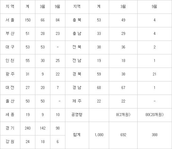 2019년 국공립 유치원 1080학급 증설...경기도 240학급, 서울 150학급