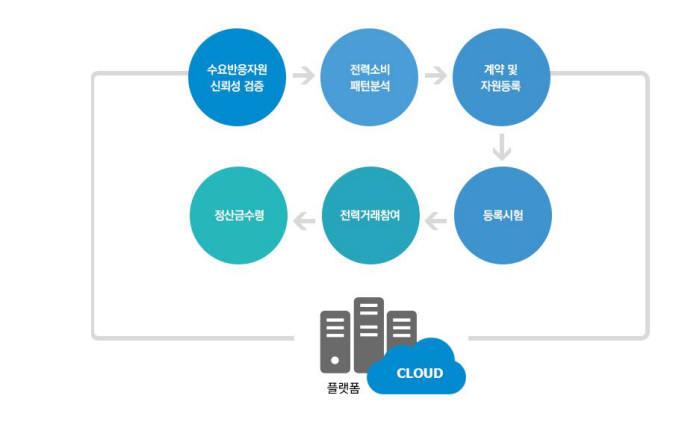 [내일은 스타! 2018]<28>한국전력정보 'HEPI 클라우드 가상발전소'