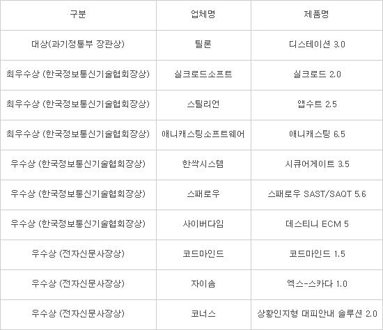 """[제5회 대한민국 SW품질대상]틸론 '디스테이션' 대상…""""품질이 SW경쟁력"""""""
