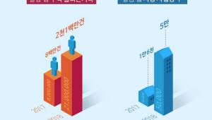 급여 관리 자동화 '알밤' 사용 업체 5만곳 돌파