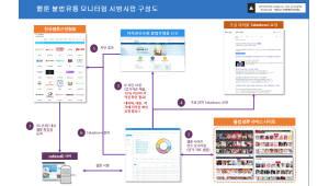 한국웹툰산업협회, 해외 불법 사이트 모니터링 시범사업