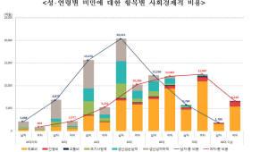 """""""비만 때문에""""..한해 11조 사회경제적 손실 발생"""