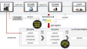 SR, 공정 계약문화 정착 전자적 대금지급시스템 '클린페이' 도입