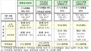 국민연금 보험료율 9-13% 제시...정책대안 조합해 최종 결정