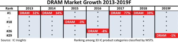 D램 시장 성장률 추이(자료: IC인사이츠)
