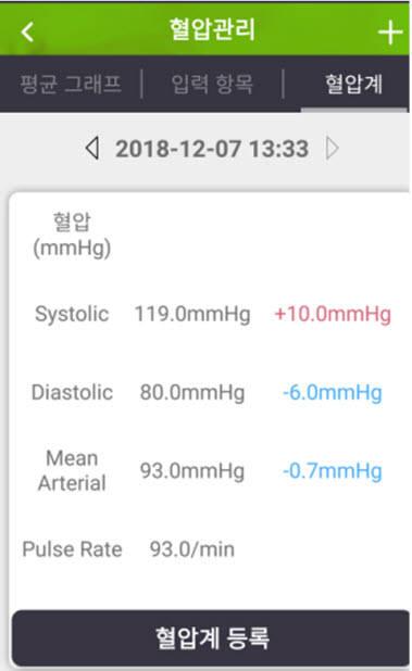 사이버씨브이에스, 한국오므론헬스케어와 혈압 관련 업무제휴