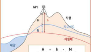 {htmlspecialchars(GPS 높이 기준 '지오이드' 정확도 2cm 수준까지 ↑.. 범위 넓혀 독도까지)}