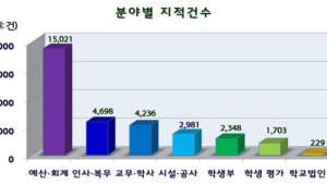 2015~2018년 초중고 감사... 문제 없는 학교 불과 8%