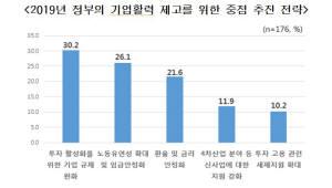 """국내 주요기업 절반 내년 경기 '악화' 전망…""""4.6%만 내년 기대"""""""