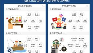 """이노션 '2018 실검 핫 트랜드 보고서'…""""BTS·관찰예능·미세먼지 대세"""""""