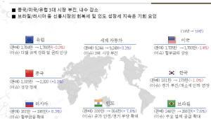 현대차그룹, 새해 글로벌 車 시장 0.1% '저성장' 전망…미·중·유 '3대 시장' 침체