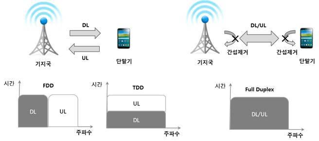 주파수분할 롱텀에벌루션(LTE-FDD)과 시분할 롱텀에벌루션(LTE-TDD), 전이중통신(Full Duplex)비교 이미지. FDD는 업링크(UL)와 다운링크(DL)에 다른 주파수를 사용하지만 TDD는 같은 주파수에서 시차를 두고 데이터를 송수신한다. 전이중통신은 한 단계 더 나아가 같은 시간대, 같은 주파수에서 데이터를 송수신한다. (자