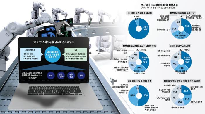 [이슈분석]눈앞으로 다가온 디지털 제조혁신, 과제는?