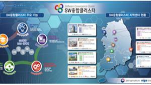 [이슈분석]'SW융합클러스터 2.0' 유치 경쟁 점화