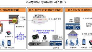 과기정통부, 교통약자 버스승차지원시스템 위한 주파수 공급