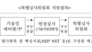 中企정책자금 3조6700억, 기술성 평가 강화하고 소액 상환 부담은 완화