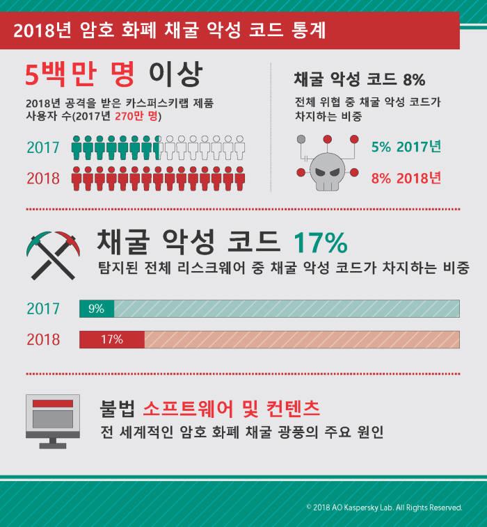 2018 암호화폐 채굴 악성코드 통계 /카스퍼스키랩