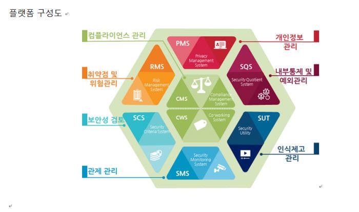 [특집-정보보호통합 인증]그리핀컨설팅 ESMP, 효율적 보안 통합관리에 ISMS-P 인증 지원
