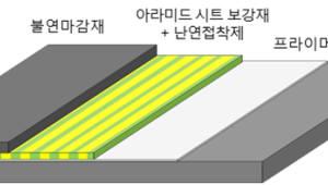 세기원, 난연·불연 내진 복합보강재 상용화