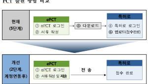 특허청, PCT 전자출원 절차 간소화 성공