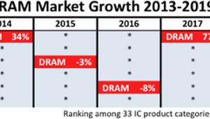 메모리 시장 역성장