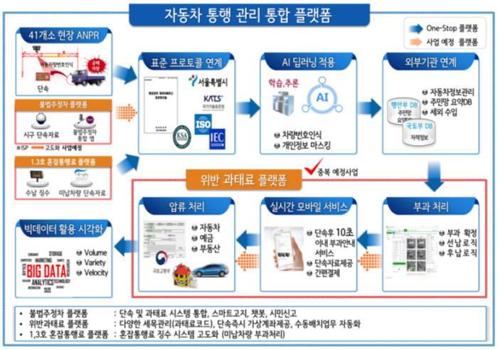 서울시 자동차 통행관리 통합플랫폼 목표 개념도
