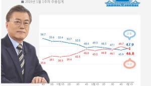 새해 첫 주 문 대통령 지지율 47.9%...한 달 만에 반등