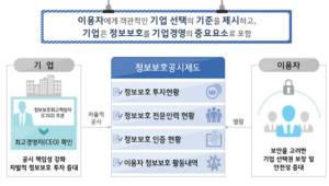 정보보호 공시 사전검증 의무화 폐지