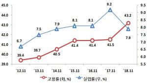 11월 15~29세 청년 고용률 43.2%...전년대비 1.7%p 상승