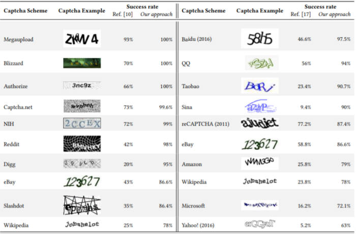 캡차(CAPTCHA), 0.05초 만에 뚫렸다