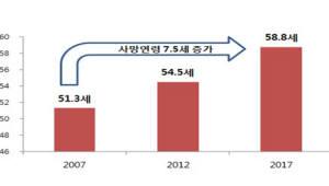 '10년 사이에 보험 지형 변화'…가입·사망 평균 연령 7세↑