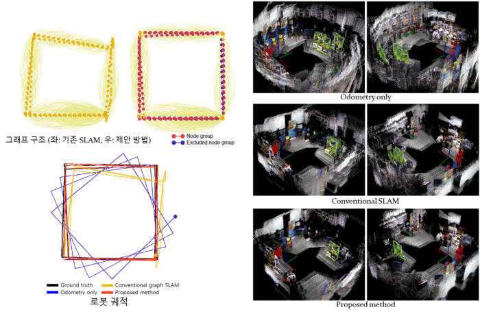 KAIST가 개발한 위치인식 및 맵 작성기술과 기존 기술을 비교한 모습