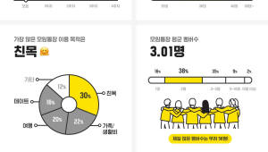 카카오뱅크, 모임통장 출시 한 달 만에 100만명 돌파