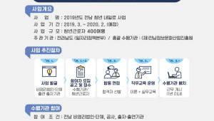 전남정보문화산업진흥원, 15일까지 '청년 내일로 사업' 수요조사 실시