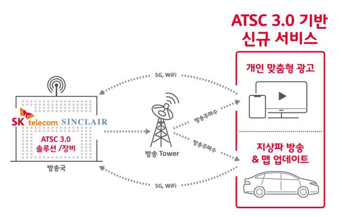 [해설]SK텔레콤, 미디어 사업 확장
