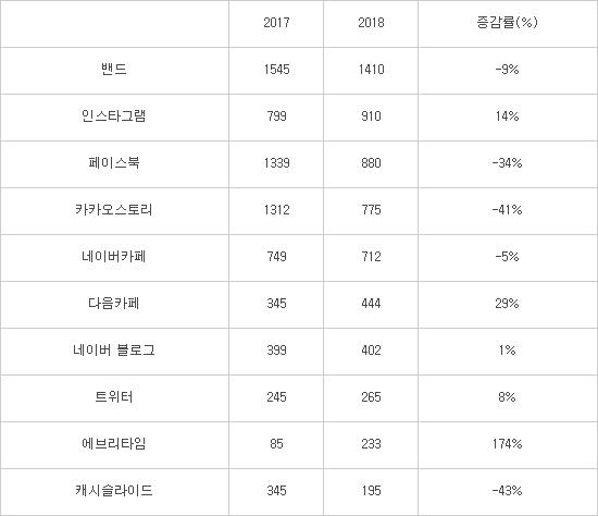 """작년 SNS 이용자 13% 줄어, """"에브리타임 성장, 카스·페북 위축"""""""